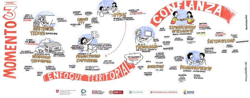 ColombiaInnovadora_EnfoqueTerritorial_BajaRes